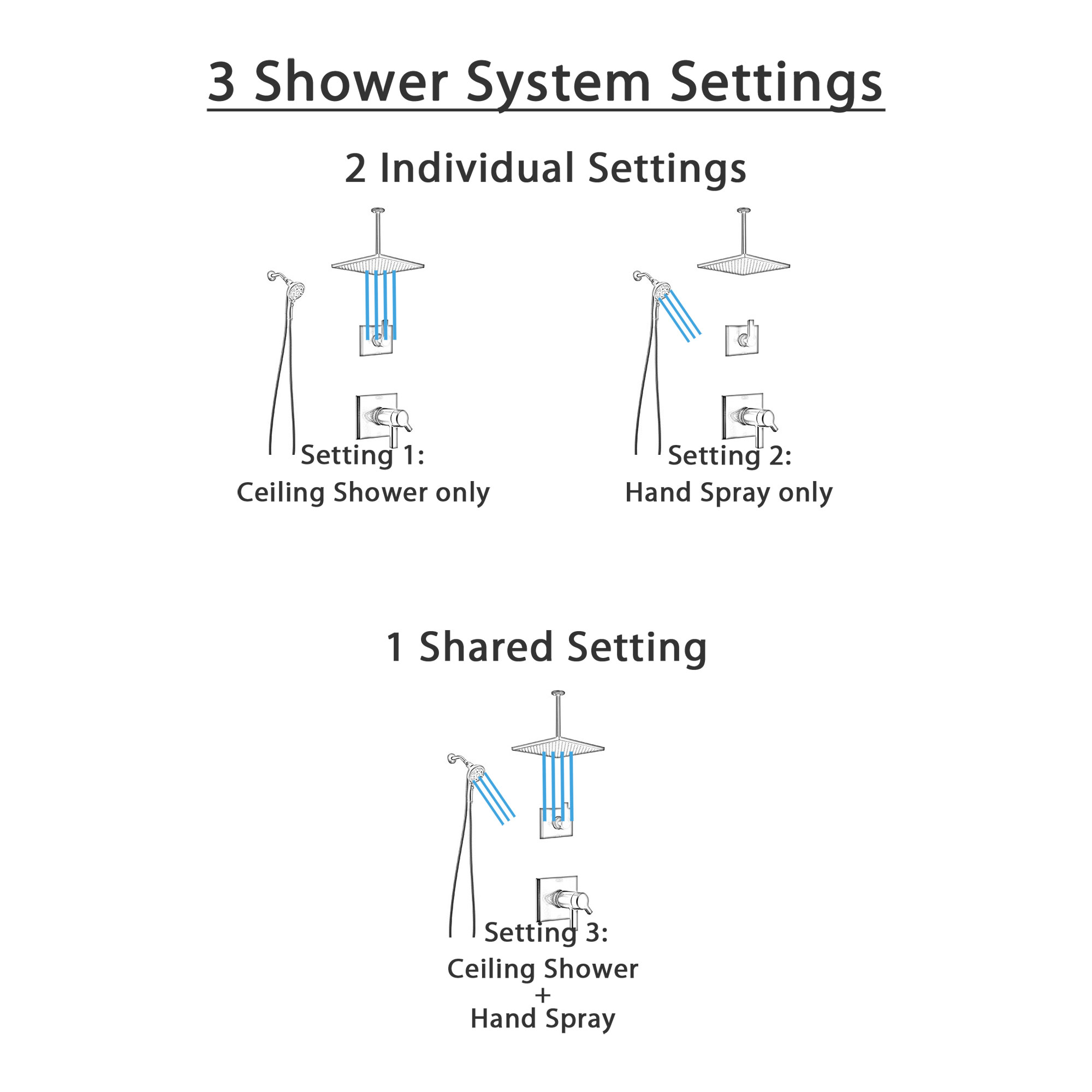 Delta Pivotal Matte Black Finish Thermostatic Shower System with Large Square Rain Ceiling Showerhead and SureDock Detachable Hand Sprayer SS17T993BL8