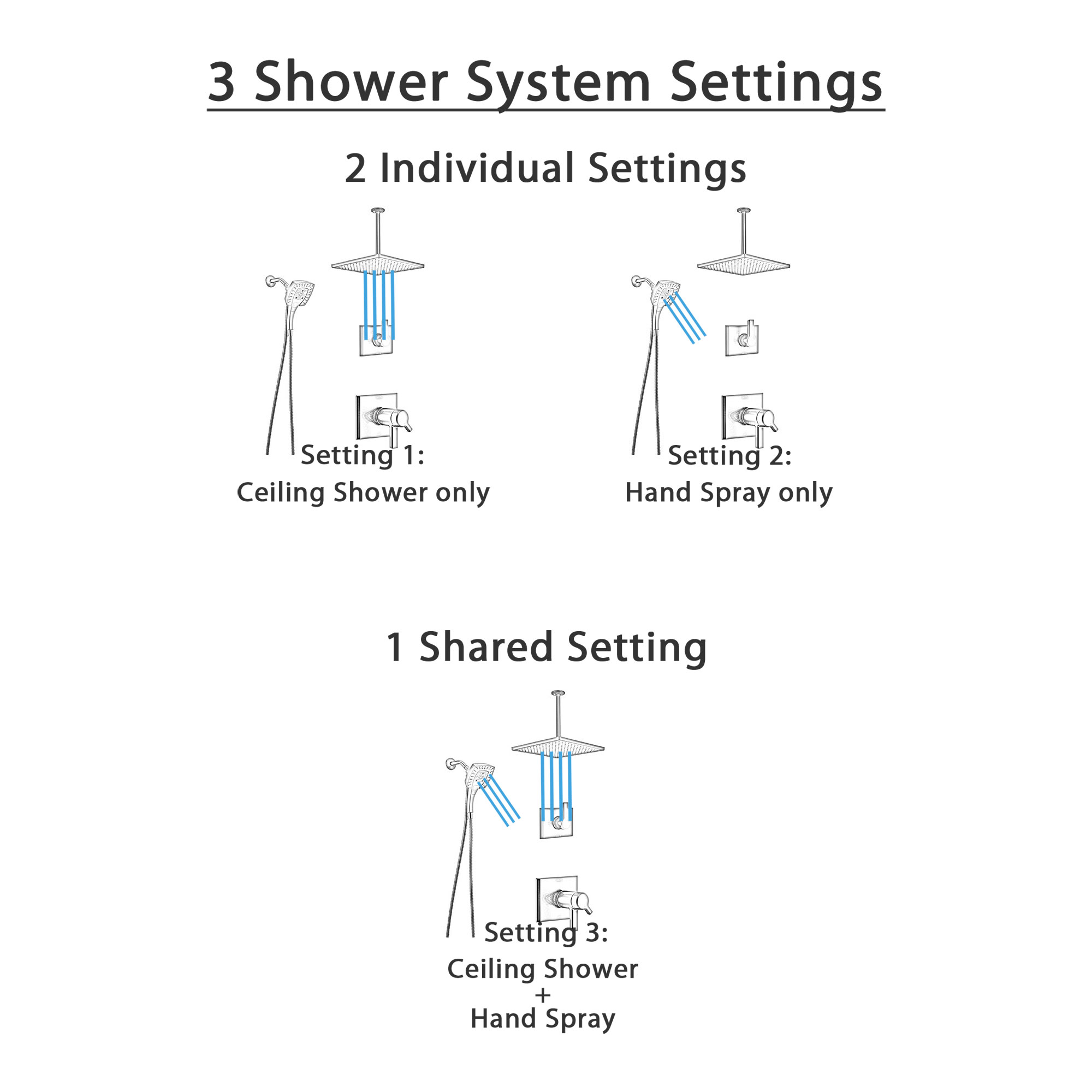 Delta Pivotal Matte Black Finish Thermostatic Shower System with Large Square Rain Ceiling Showerhead and In2ition Detachable Hand Sprayer SS17T993BL9