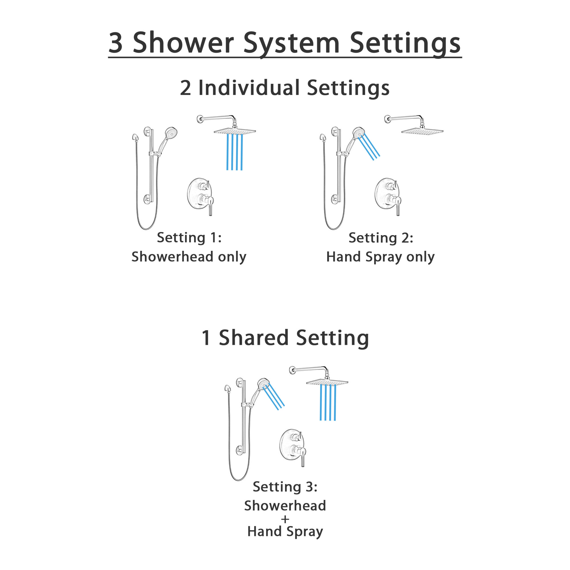 Delta Trinsic Matte Black Finish Shower System with Integrated Diverter, Modern Wall Mount Rain Showerhead, and Hand Shower with Grab Bar SS24859BL3