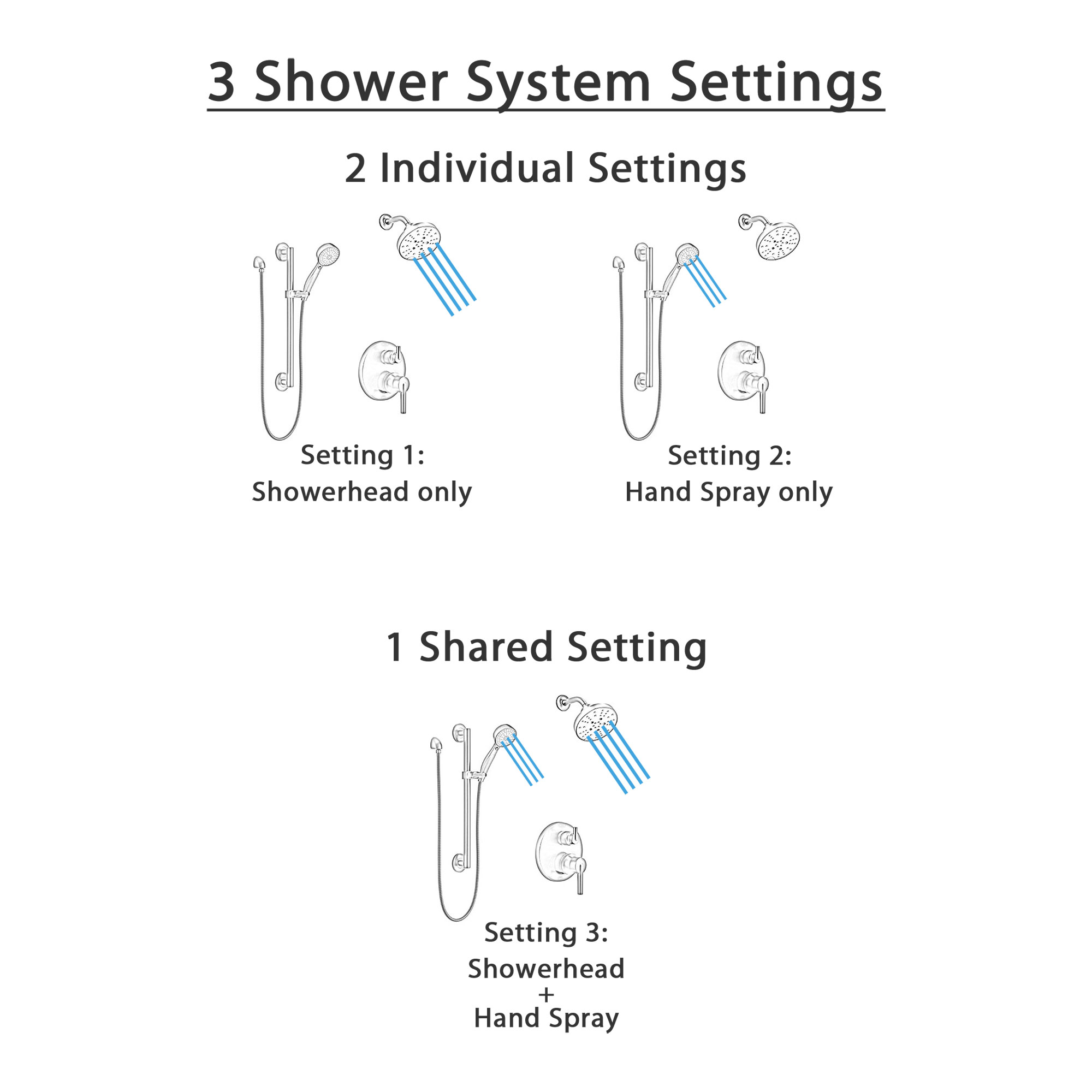 Delta Trinsic Matte Black Finish Integrated Diverter Shower System with Multi-Setting Wall Mount Showerhead and Hand Sprayer with Grab Bar SS24859BL5