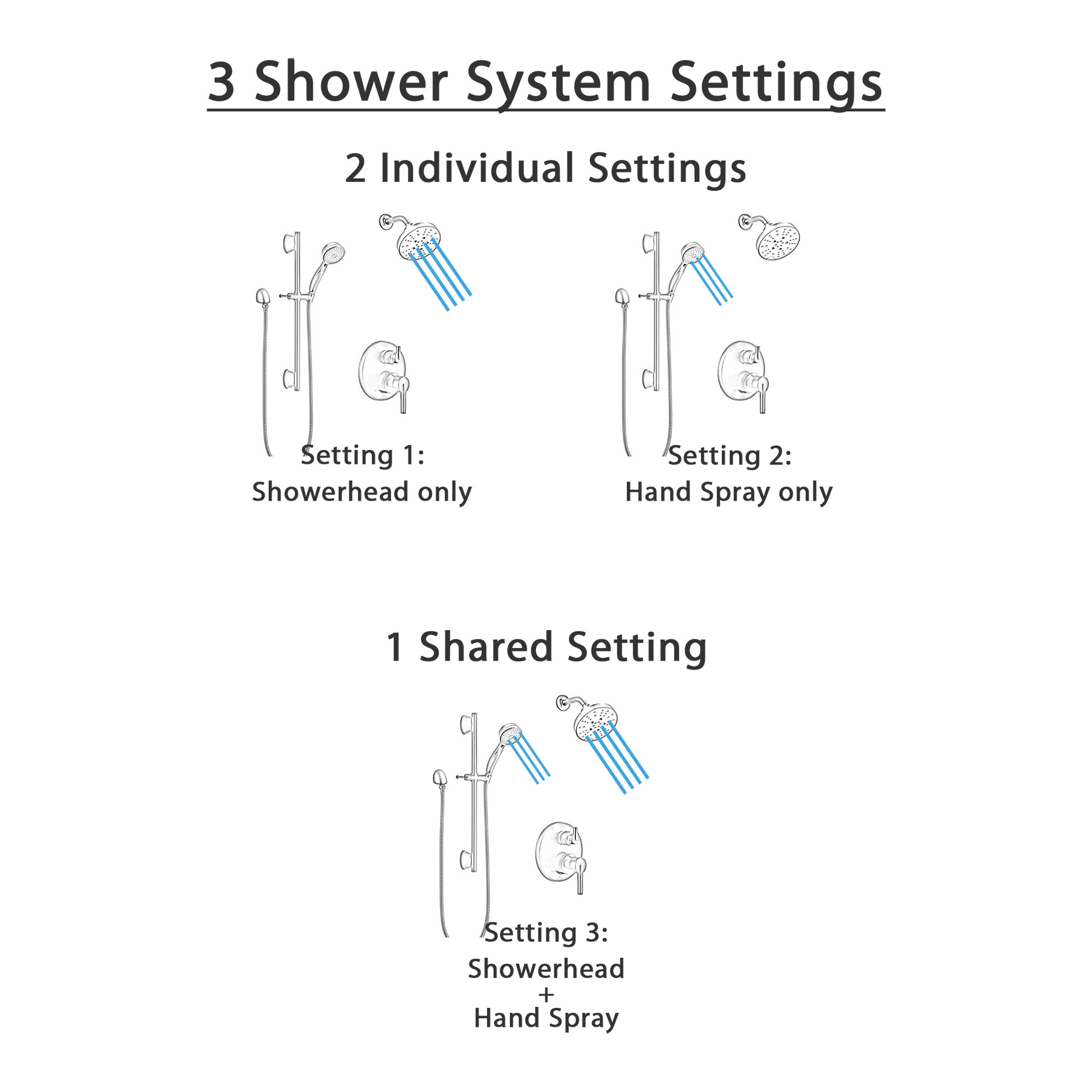 Delta Trinsic Matte Black Finish Integrated Diverter Shower System with Multi-Setting Wall Mount Showerhead and Hand Sprayer with Slide Bar SS24859BL6