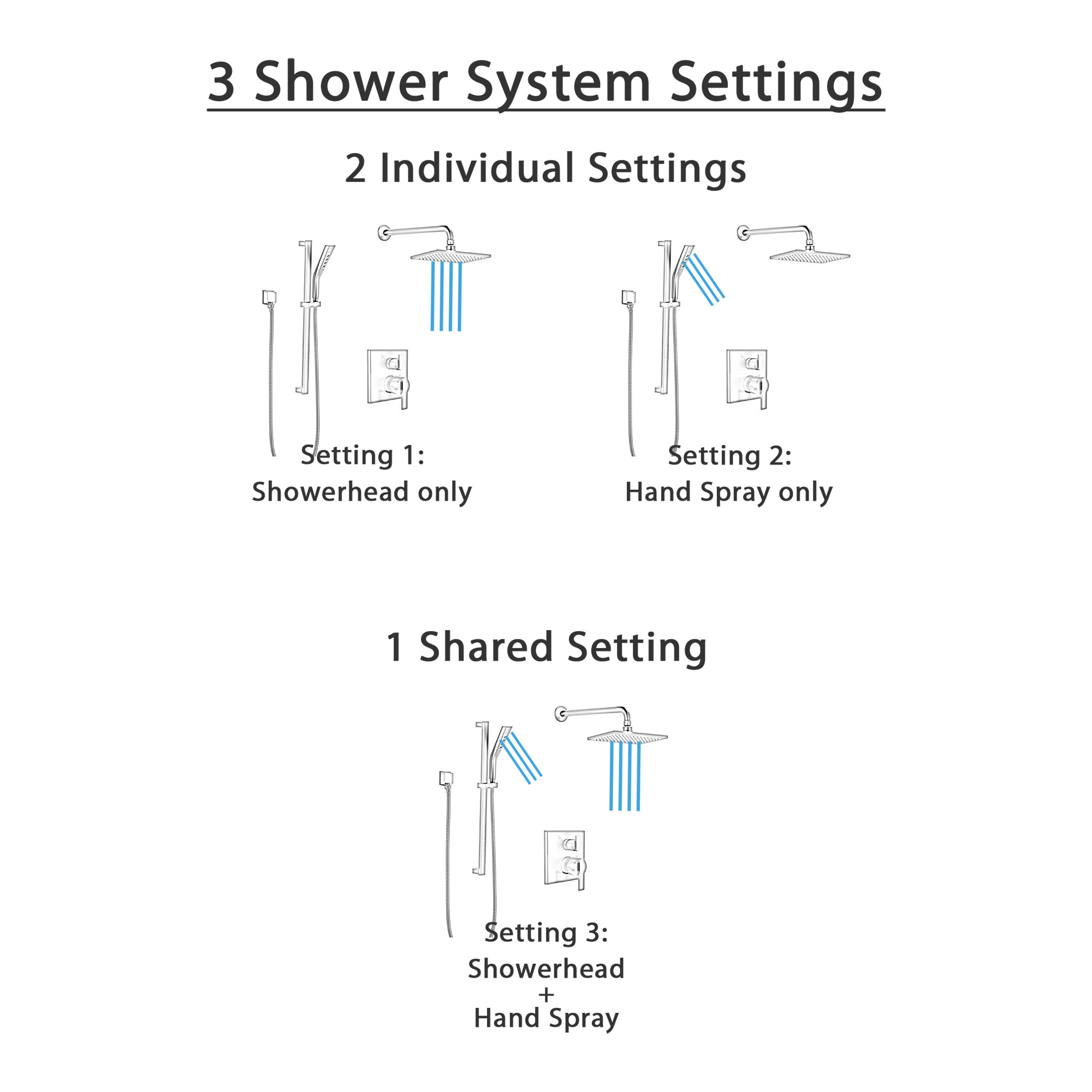 Delta Ara Matte Black Finish Shower System with Diverter Integrated, Wall Mounted Rain Showerhead, and Hand Shower with Slide Bar SS24867BL4