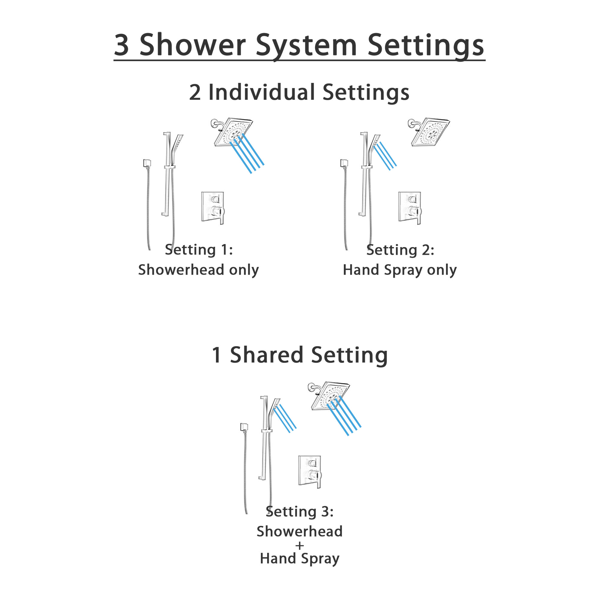 Delta Ara Matte Black Finish Shower System with Diverter Integrated, Wall Mounted Multi-Setting Showerhead, and Hand Shower with Slide Bar SS24867BL6