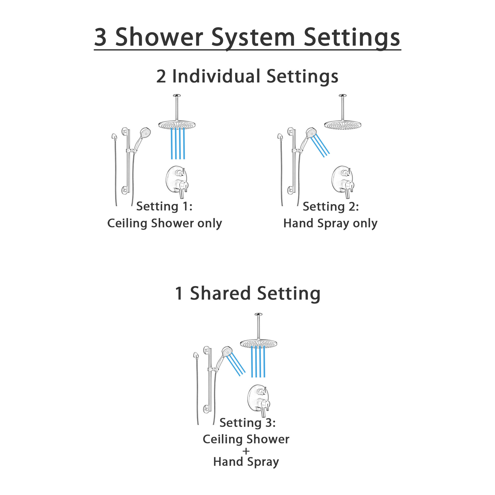 Delta Trinsic Matte Black Finish Modern Shower System with Integrated Diverter, Large Round Ceiling Showerhead, and Grab Bar Hand Spray SS27859BL1