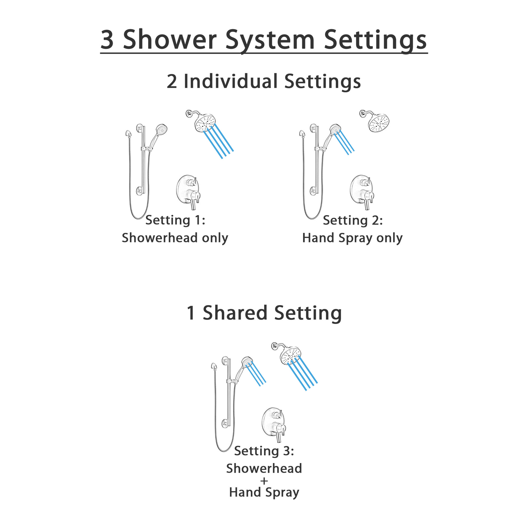 Delta Trinsic Matte Black Finish Built-in Diverter Shower System with Multi-Setting Wall Mount Showerhead and Hand Shower with Grab Bar SS27859BL5