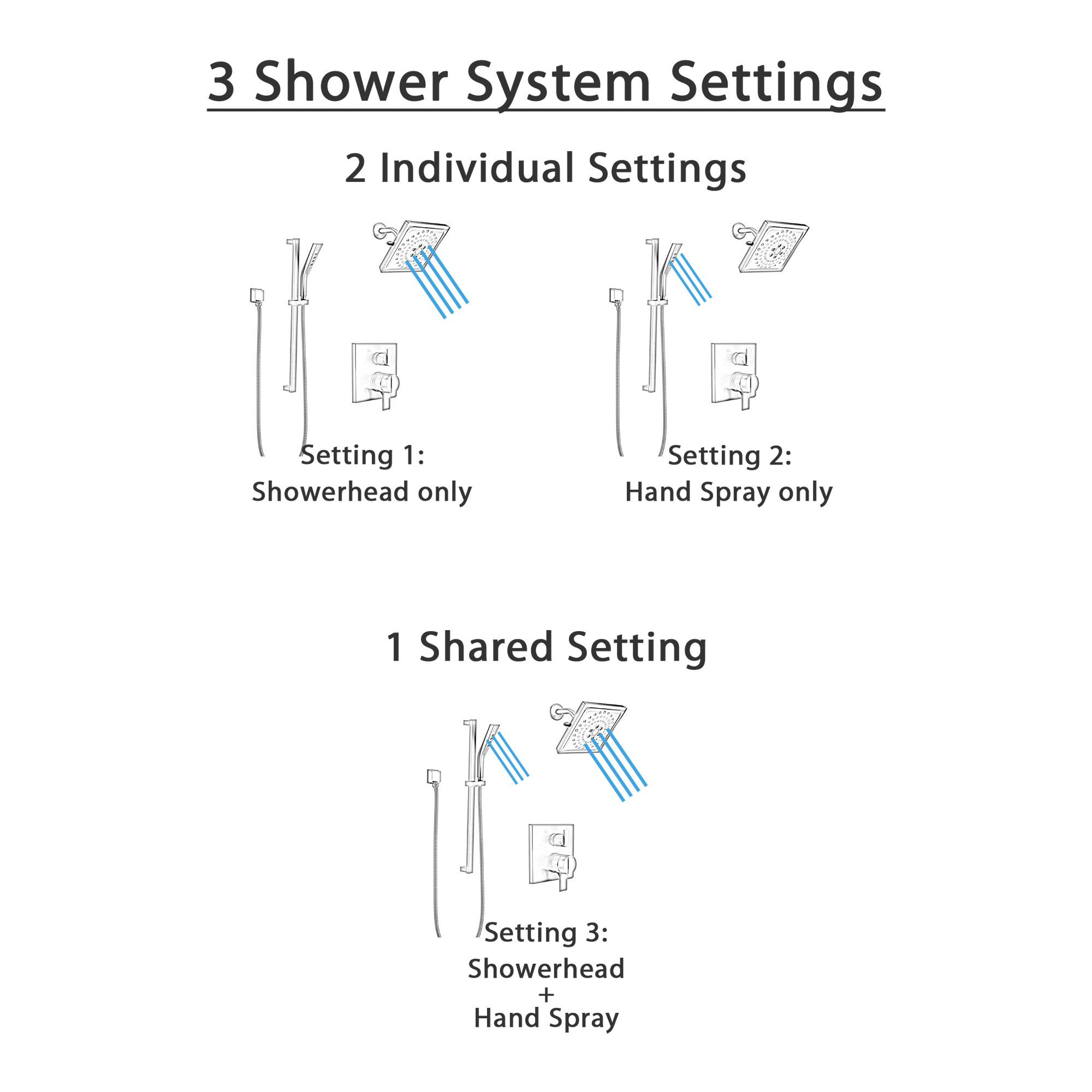 Delta Ara Matte Black Finish Integrated Diverter Shower System with Wall Mount Multi-Setting Showerhead and Hand Shower with Slide Bar SS27867BL6