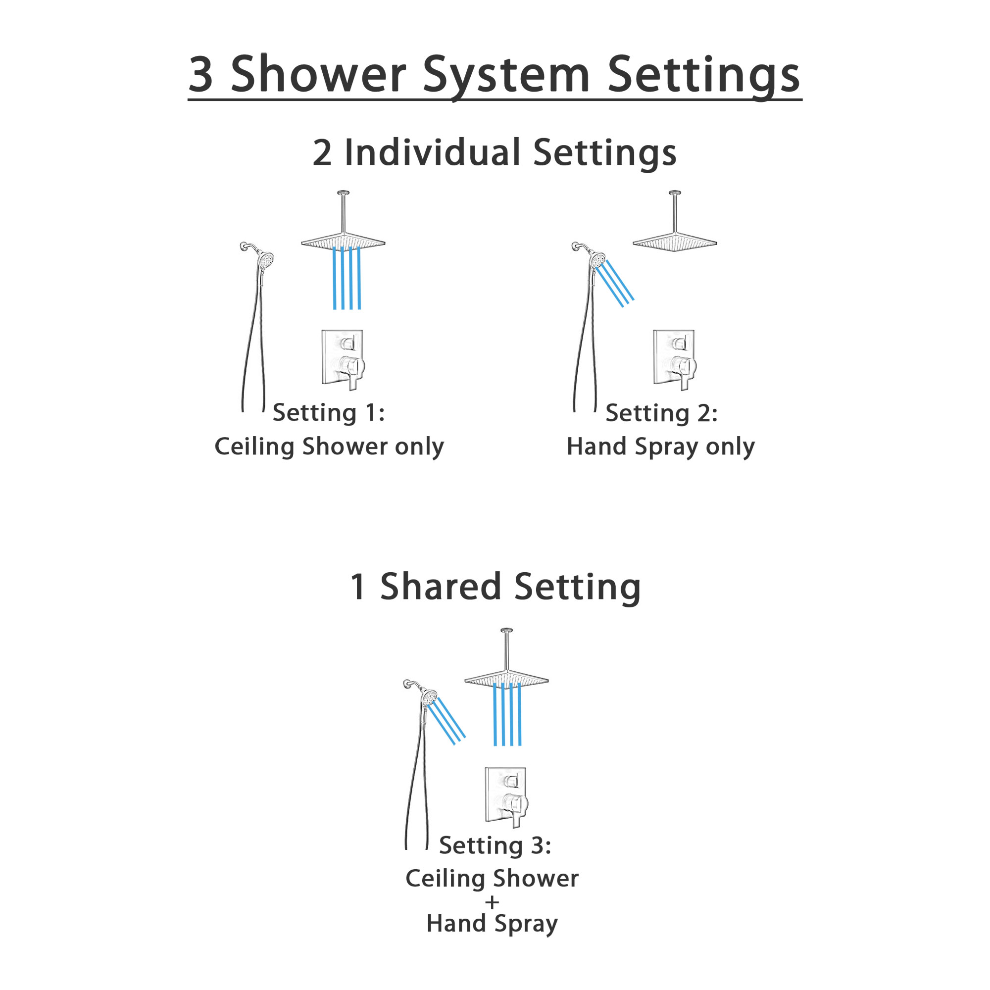 Delta Ara Matte Black Finish Integrated Diverter Shower System with Large Square Rain Ceiling Showerhead and Detachable Hand Sprayer SS27867BL8
