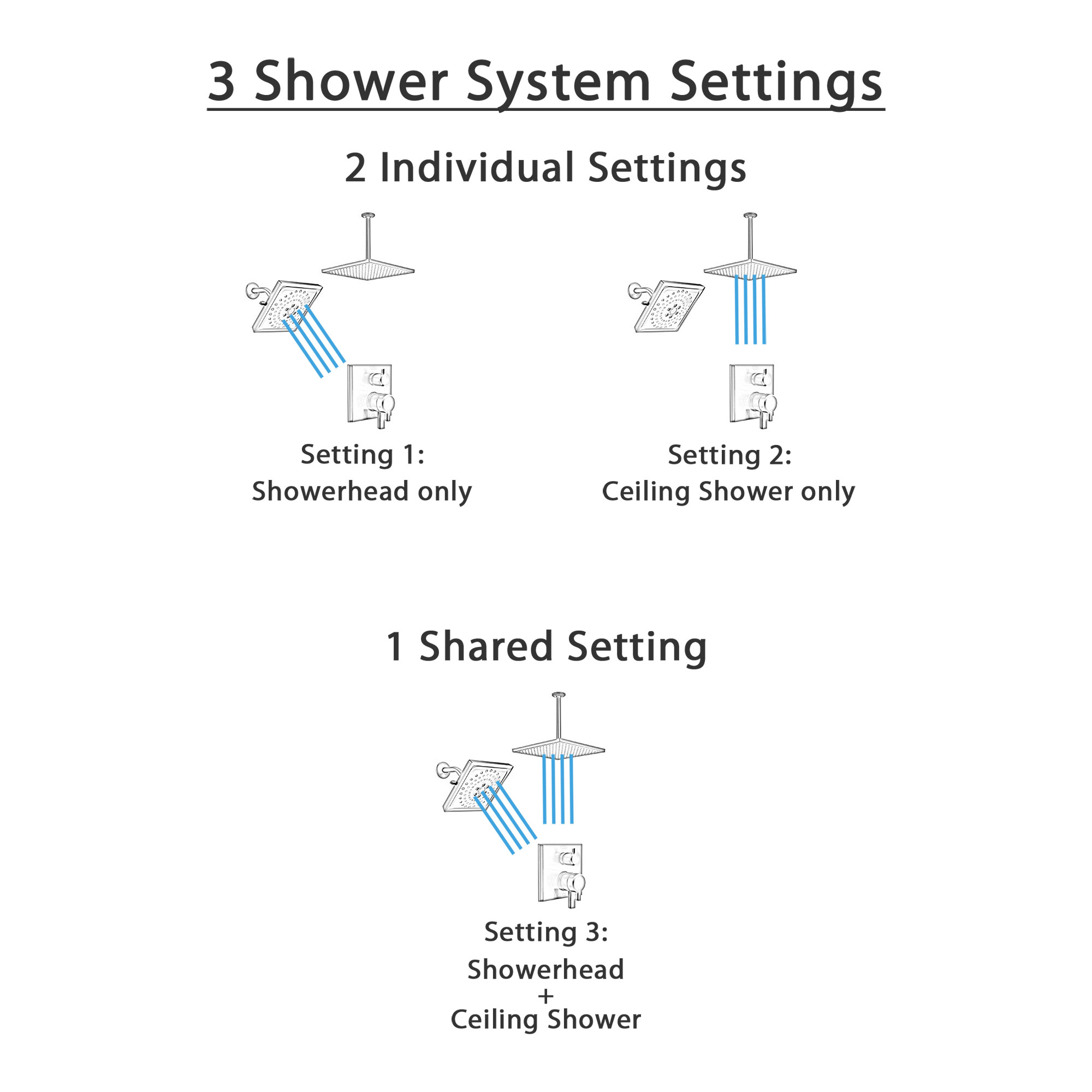 Delta Pivotal Matte Black Angular Modern Integrated Diverter Shower System with Large Square Ceiling Rain Showerhead and Wall Showerhead SS27899BL7