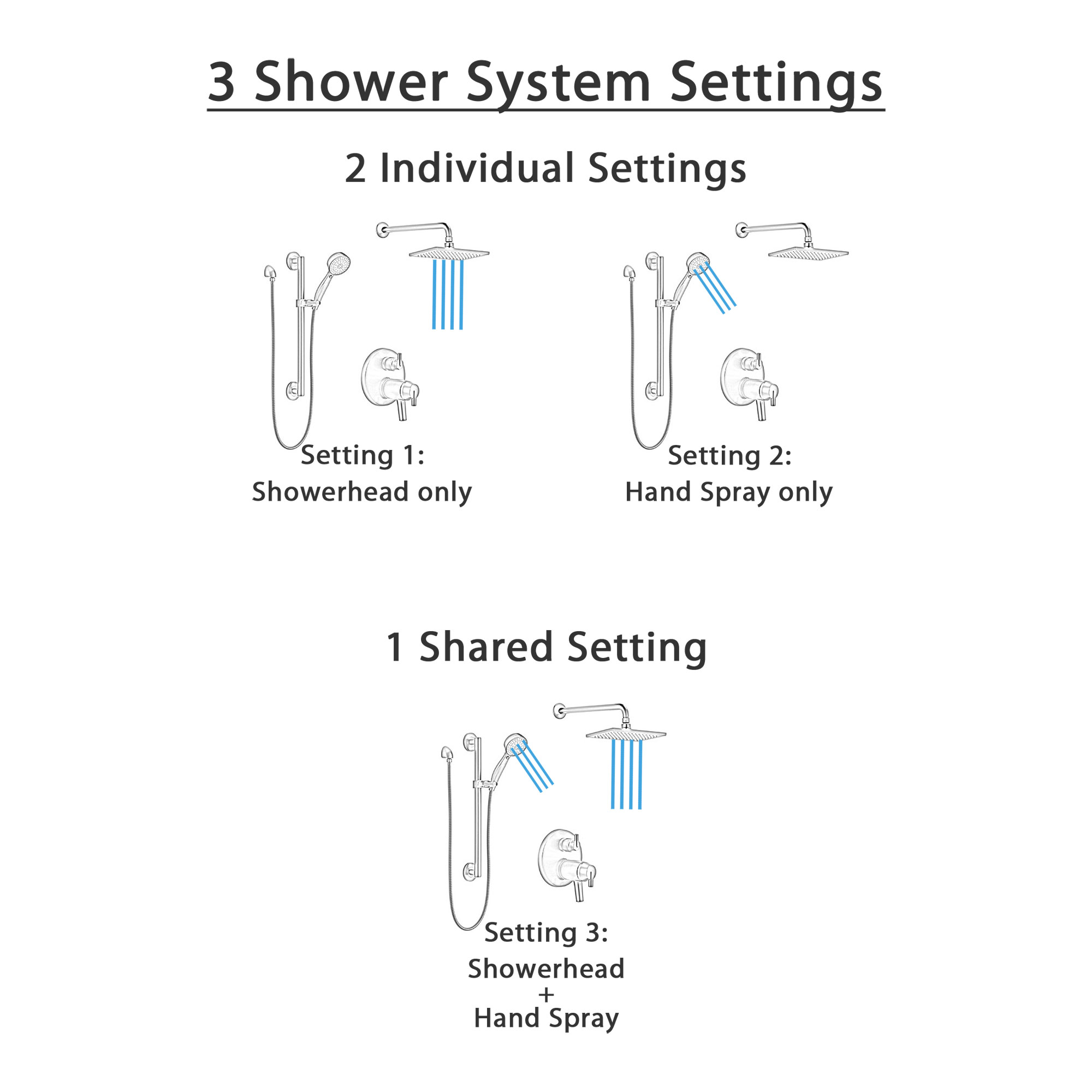 Delta Trinsic Matte Black Finish Wall Mount Rain Showerhead and Grab Bar Hand Spray Thermostatic Shower System with Integrated Diverter SS27T859BL3
