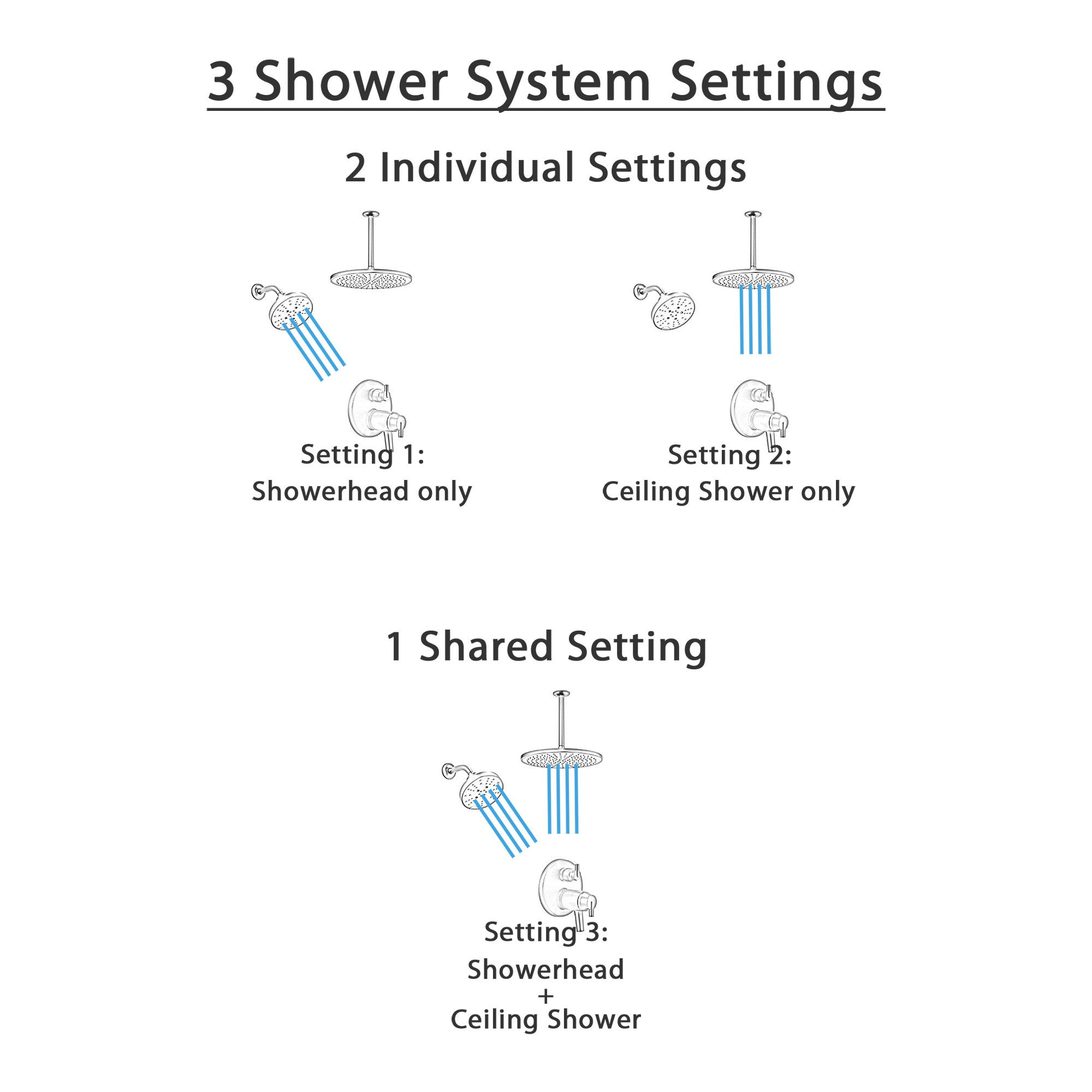 Delta Trinsic Matte Black Integrated Diverter Shower System with Large Rain Ceiling Showerhead and Multi-Setting Wall Mount Showerhead SS27T859BL7