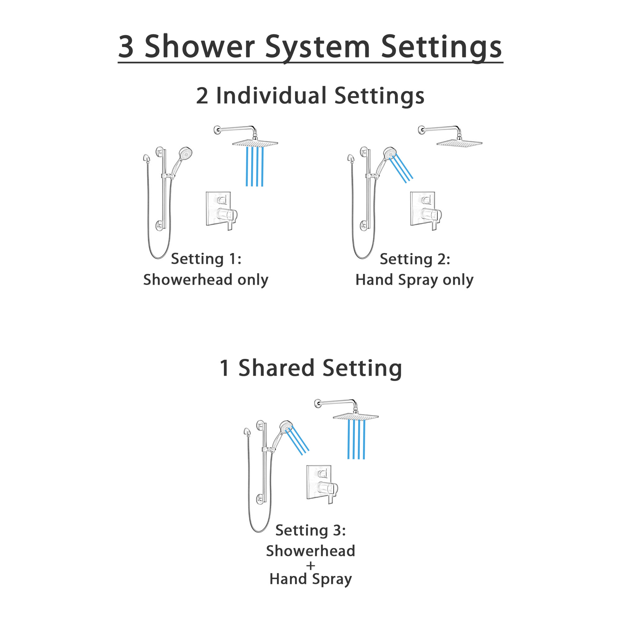 Delta Ara Matte Black Finish Shower System with Integrated Diverter Control, Wall Mount Rain Showerhead, and Hand Shower with Grab Bar SS27T867BL3