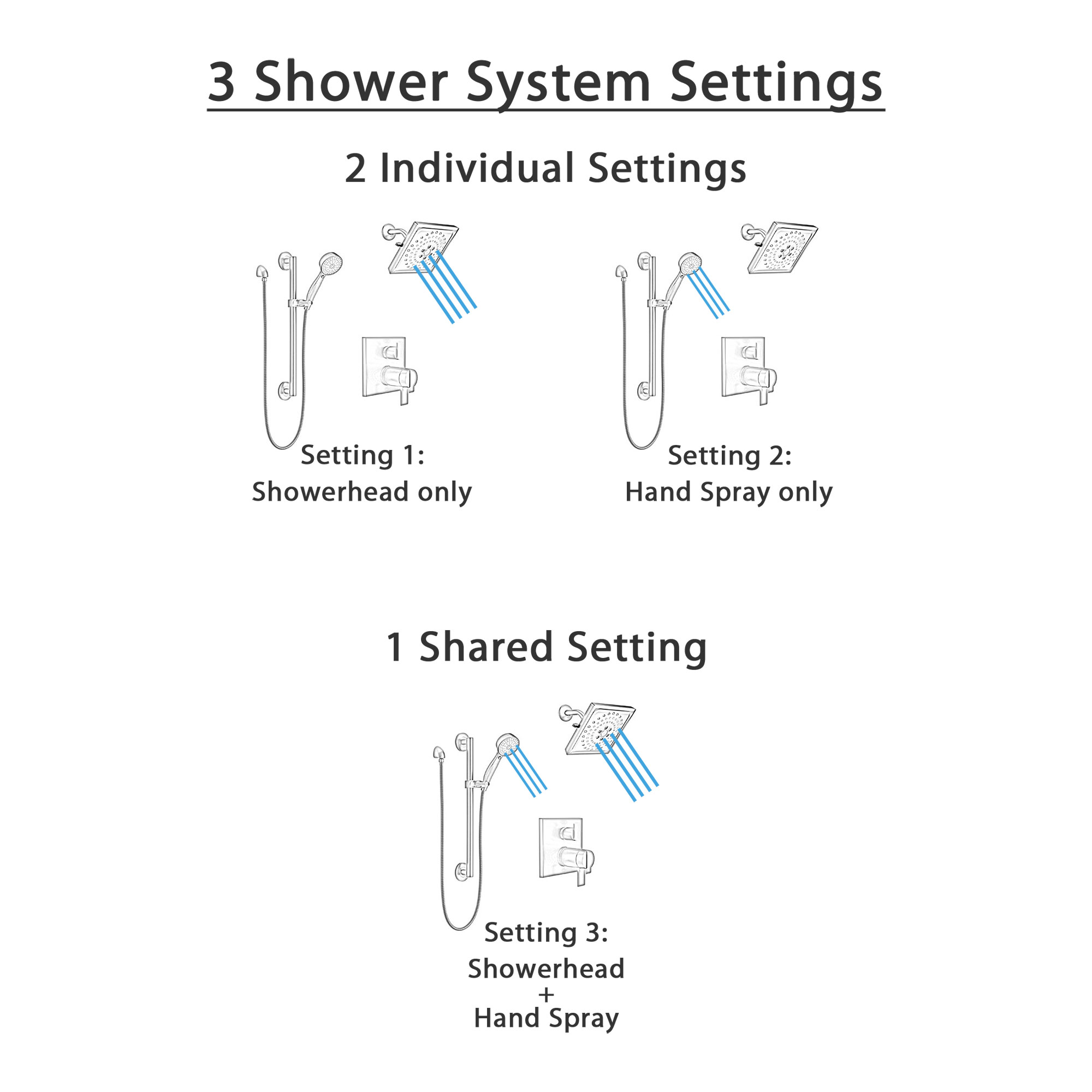 Delta Ara Matte Black Shower System with Integrated Diverter Control, Wall Mount Multi-Setting Showerhead, and Hand Shower with Grab Bar SS27T867BL5