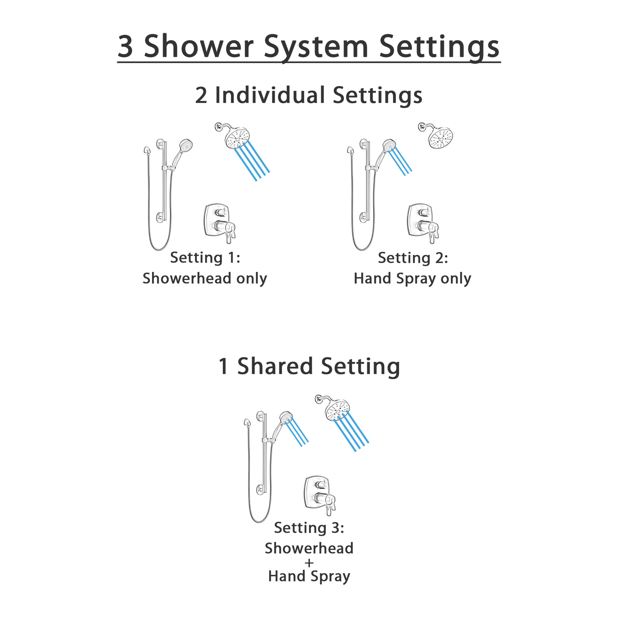 Delta Stryke Matte Black Finish Multi-Setting Showerhead and Hand Shower on Grab Bar Integrated Diverter Thermostatic Shower System SS27T876BLL5
