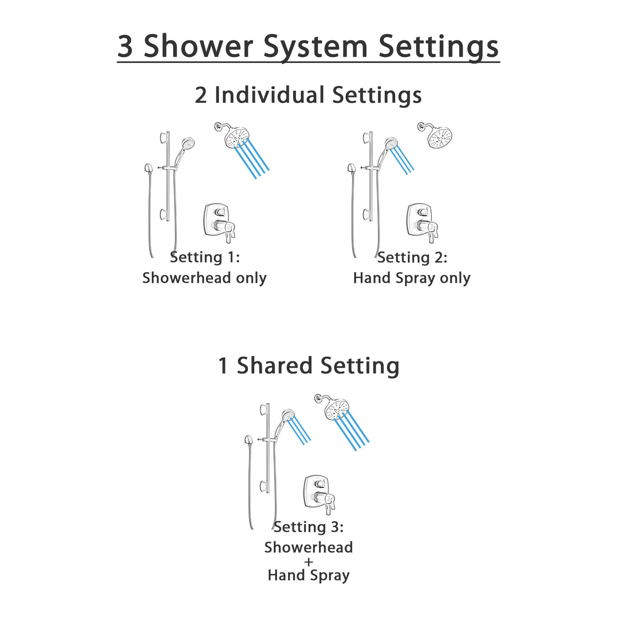 Delta Stryke Matte Black Finish Multi-Setting Showerhead and Hand Shower on Slidebar Integrated Diverter Thermostatic Shower System SS27T876BLL6