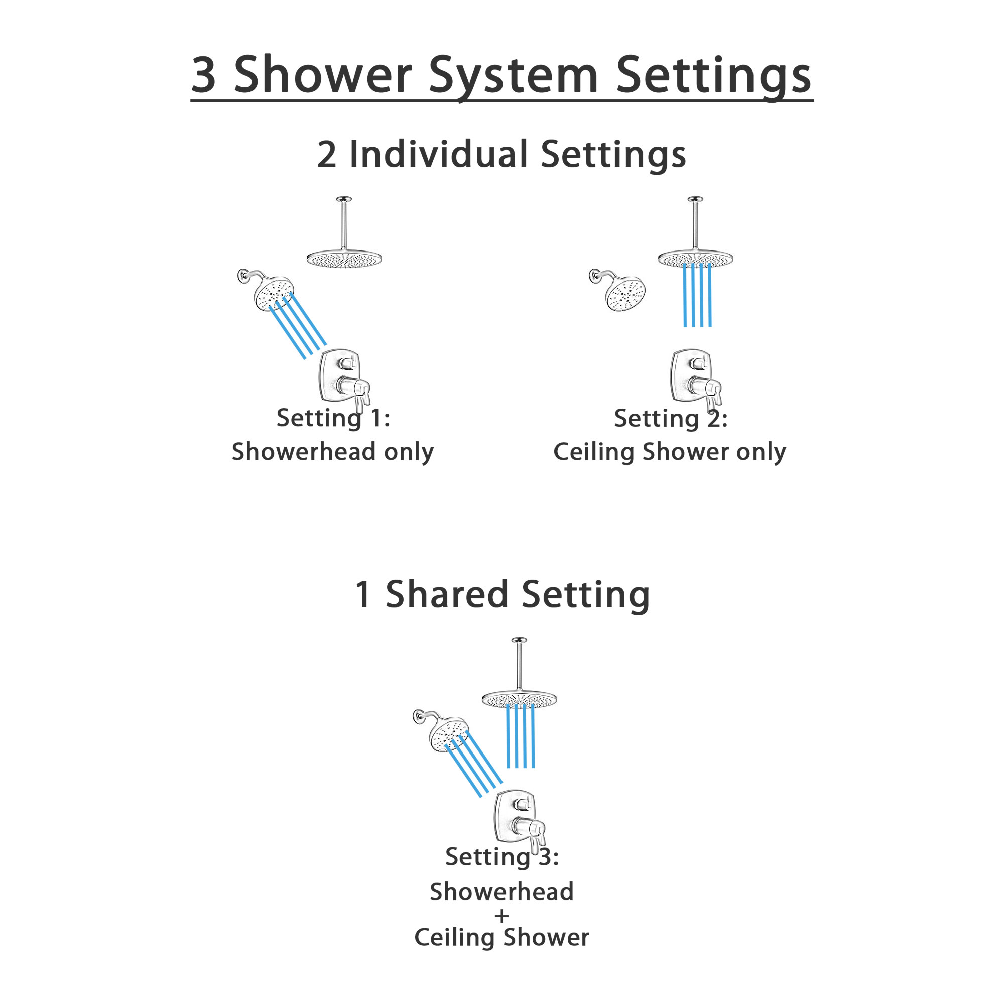 Delta Stryke Matte Black Integrated Diverter Shower System with Dual Showerheads: Large Round Ceiling Mount and Multi-Setting Wall Mount SS27T876BLL7