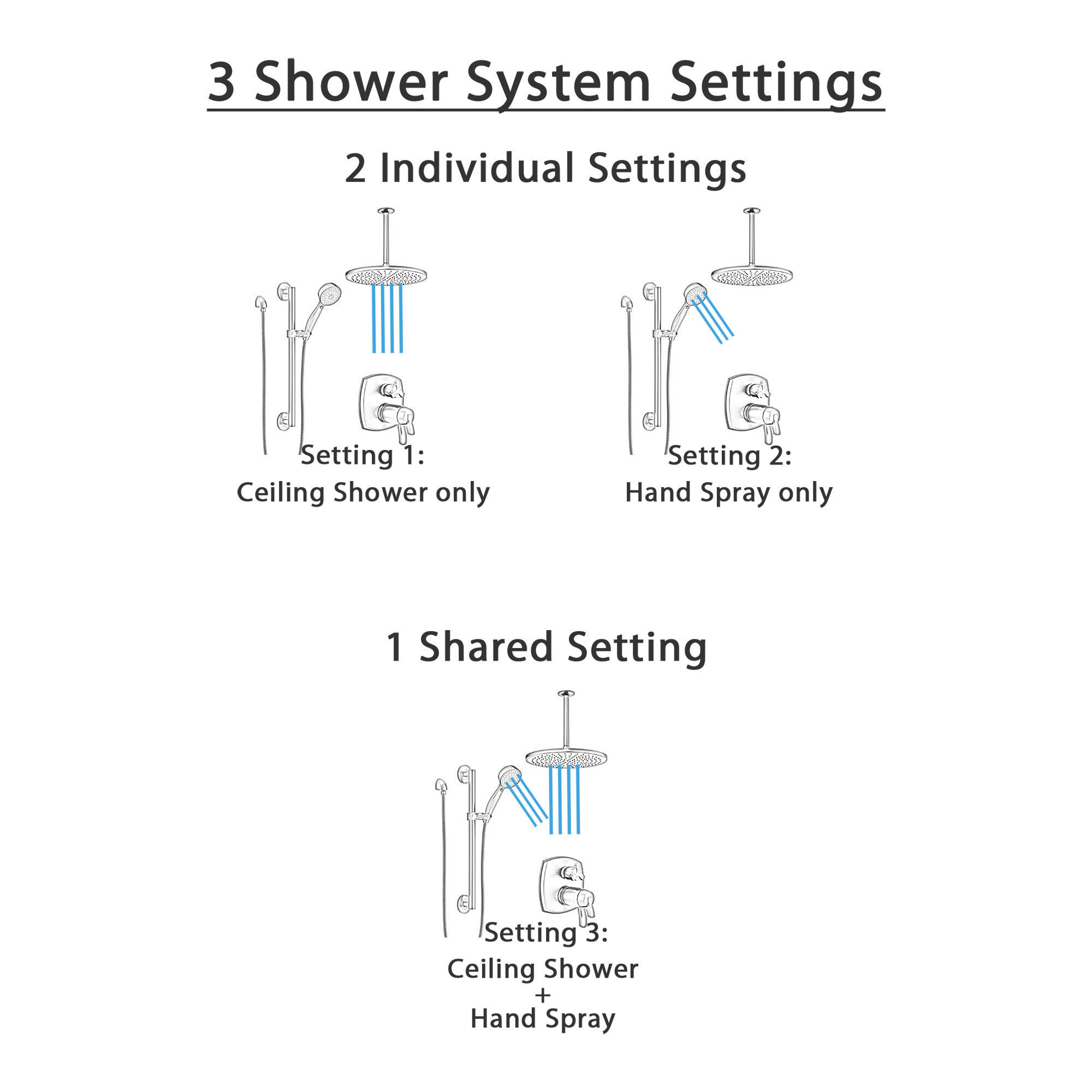 Delta Stryke Matte Black Shower System with Integrated Diverter, Modern Round Large Rain Ceiling Showerhead, and Grab Bar Hand Spray SS27T876BLX1