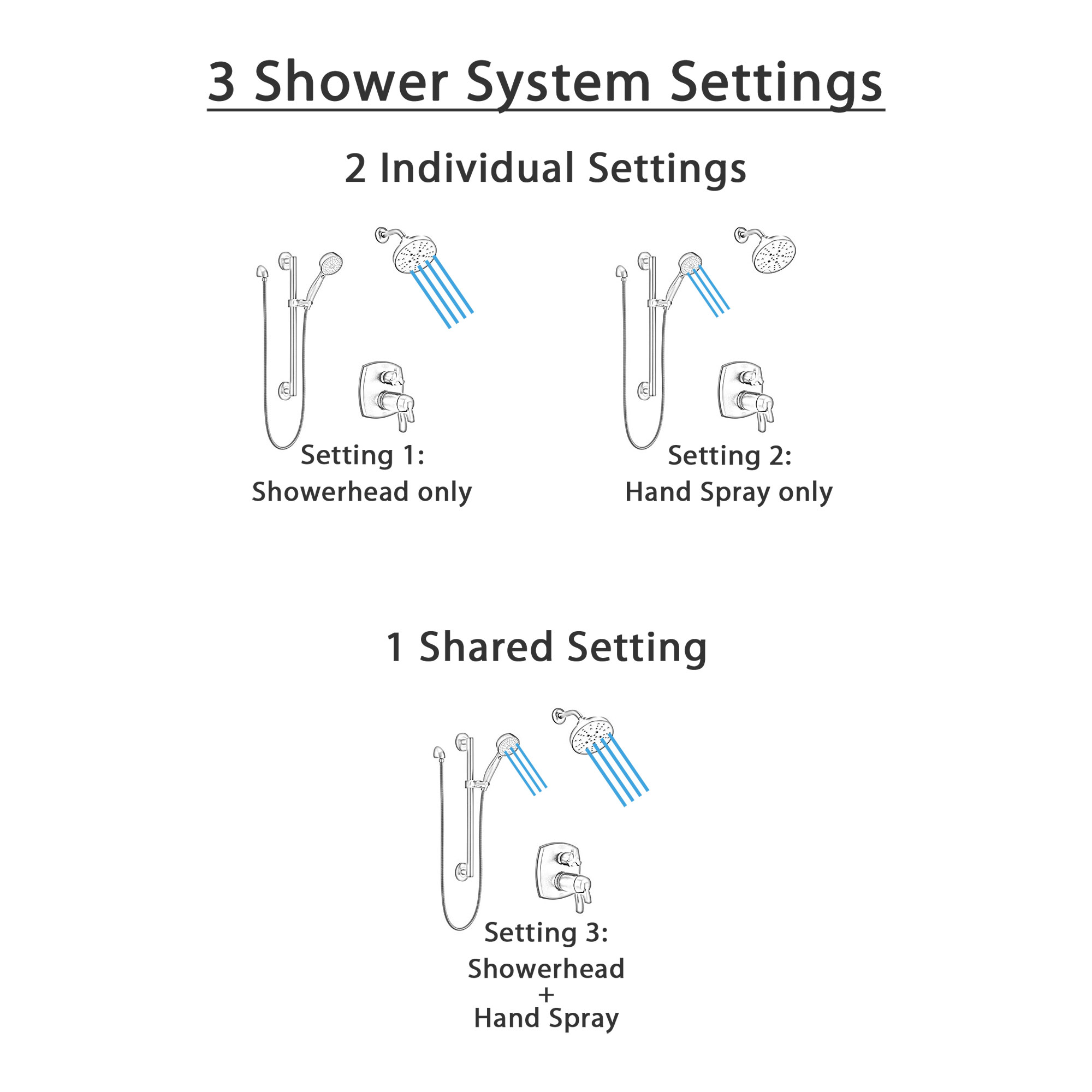 Delta Stryke Matte Black Integrated Diverter Thermostatic Shower System with Wall Mount Multi-Setting Showerhead and Grab Bar Hand Spray SS27T876BLX5