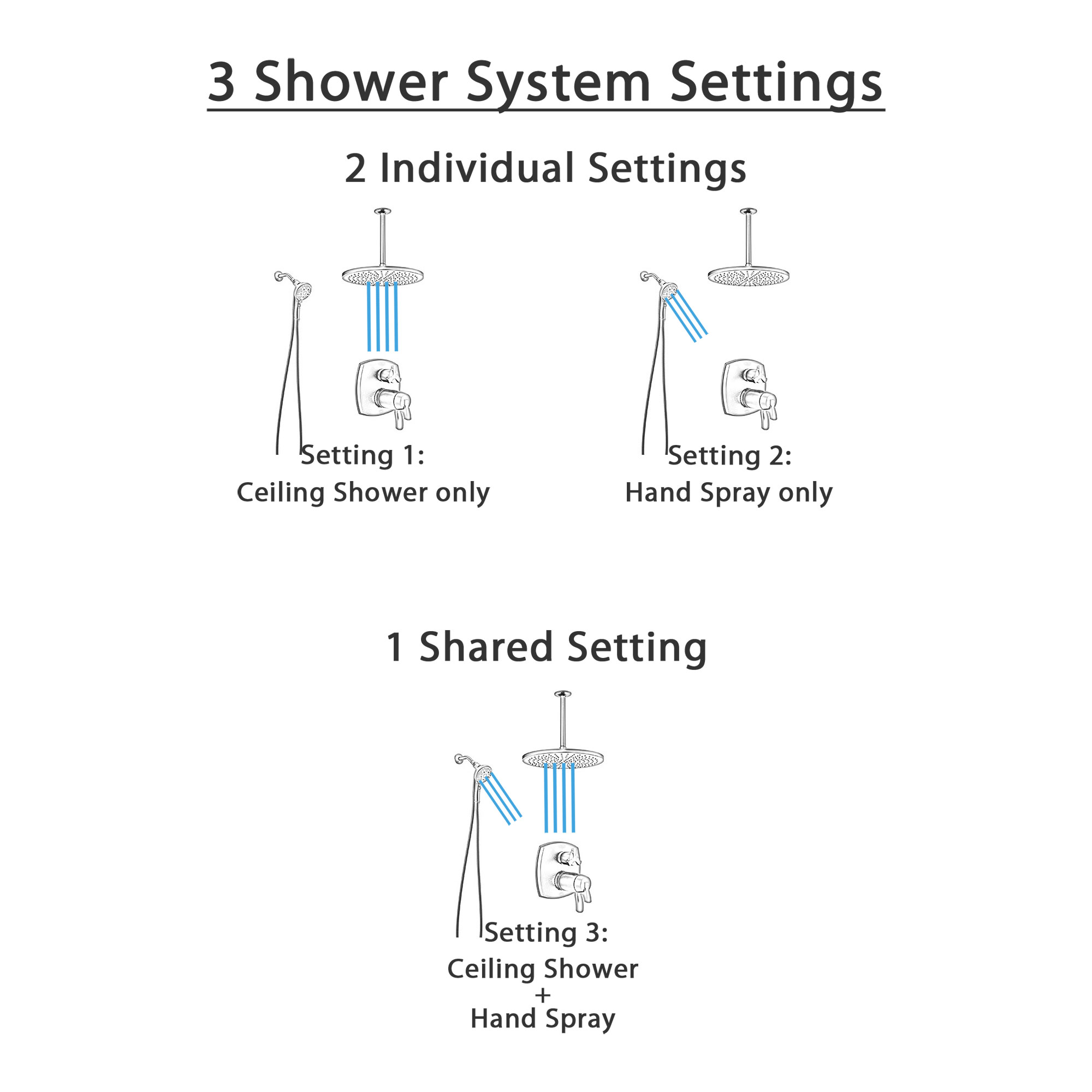 Delta Stryke Matte Black Finish Integrated Diverter Shower System with Large Rain Ceiling Showerhead and SureDock Detachable Hand Sprayer SS27T876BLX8