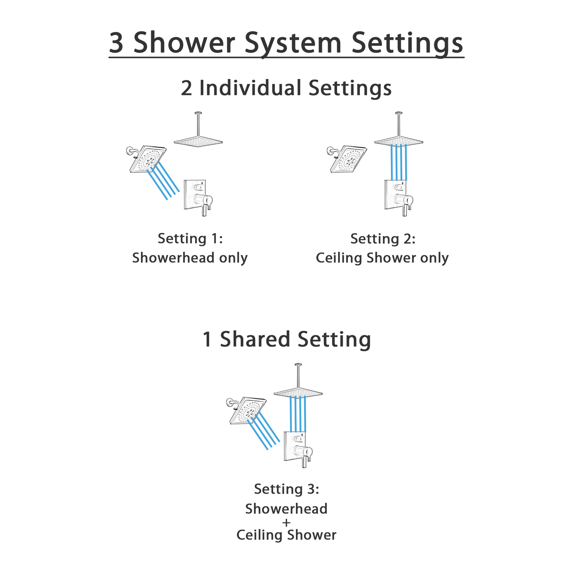 Delta Pivotal Matte Black Finish Thermostatic Shower System with Integrated Diverter, Large Rain Ceiling Showerhead, and Wall Showerhead SS27T899BL7
